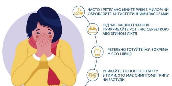 В Україні жодного лабораторно підтвердженого випадку коронавірусної інфекції не зафіксовано
