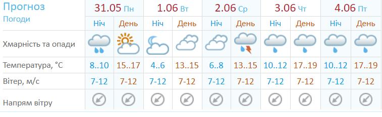 Укргідрометцентр, прогноз погоди, перший тиждень літа